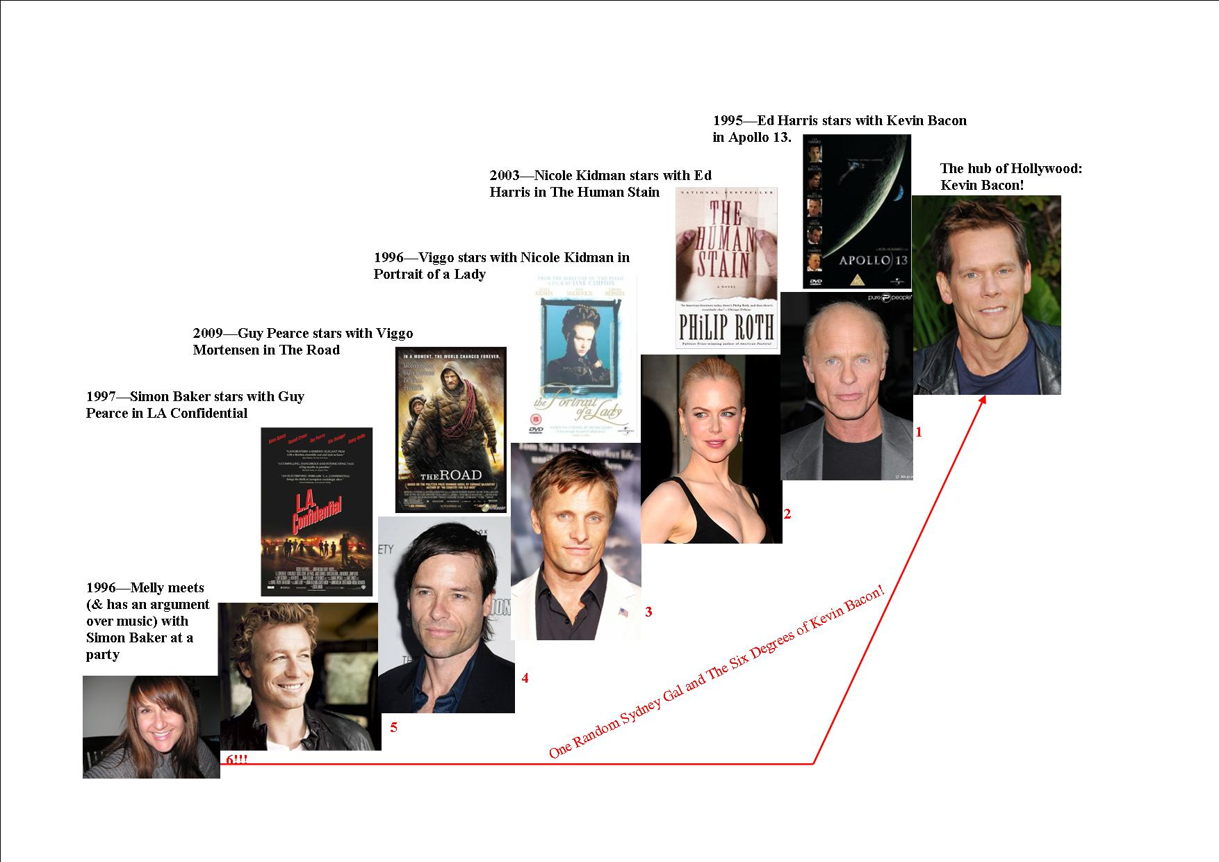 Kevin Bacon 6 Degrees Pictures